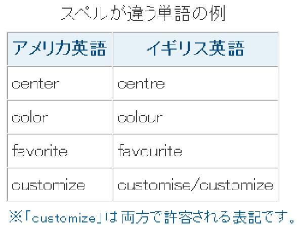 各辞書に登録されている単語を訂正候補として表示