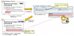 Excelファイルに記入した原稿は、原稿作成指示をした段落に自動で流し込まれす。