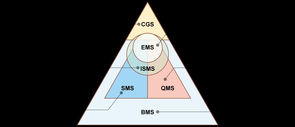 ISEマネジメントシステム図